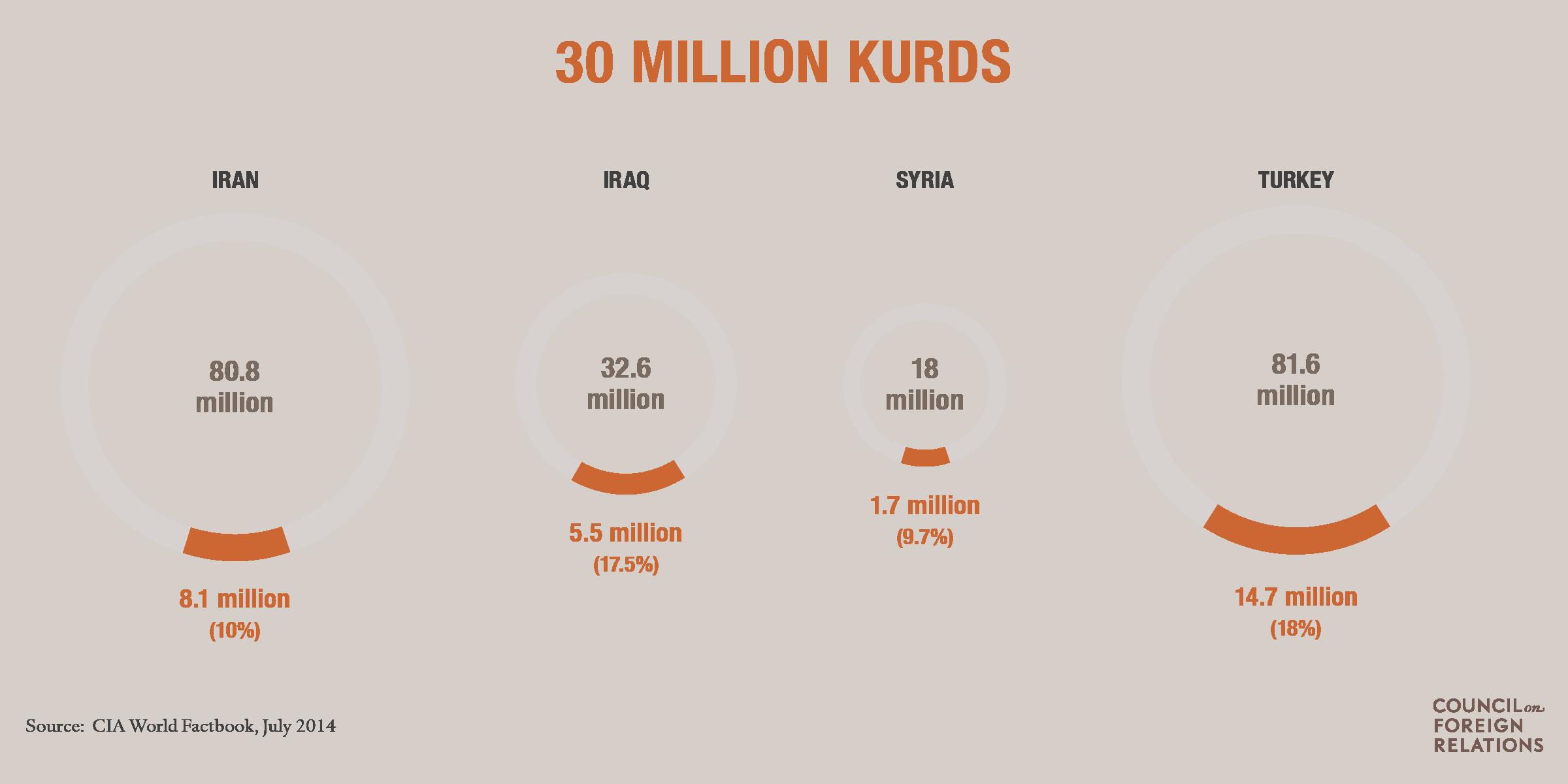 kurdish diaspora
