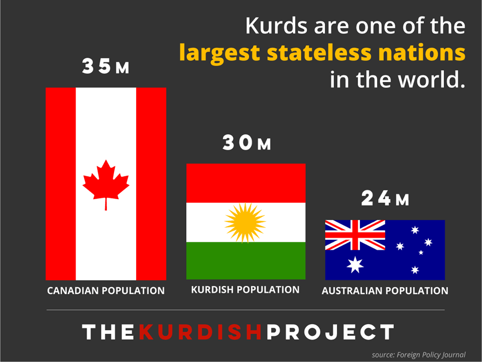 The Kurdish population is estimated to be over 30 million.