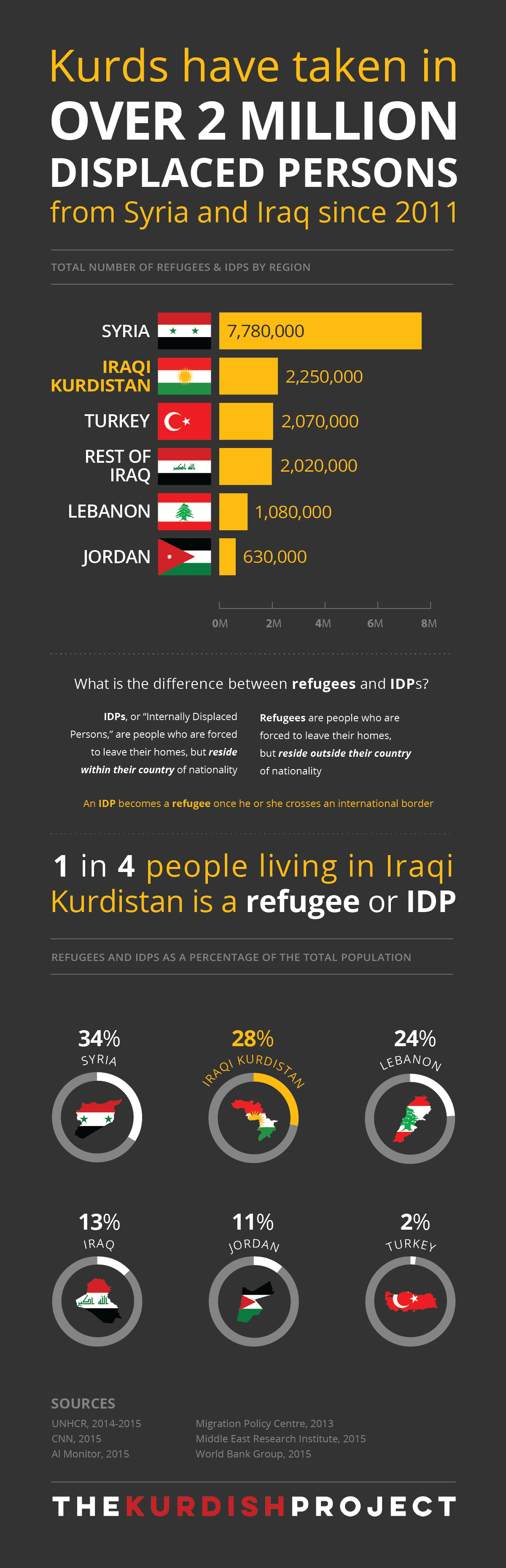 Kurds and the Refugee Crisis